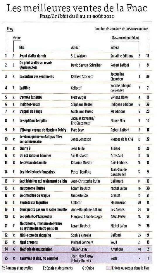 Dans le TOP 25 des ventes FNAC